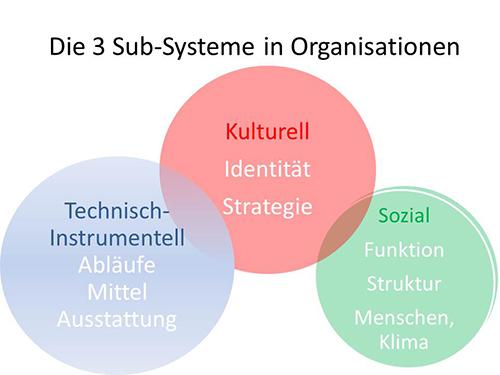 CTC-Academy-Coaching-Training-Consulting-Organisationsentwicklung-Die_3_Subsysteme_in_Unternehmen_500