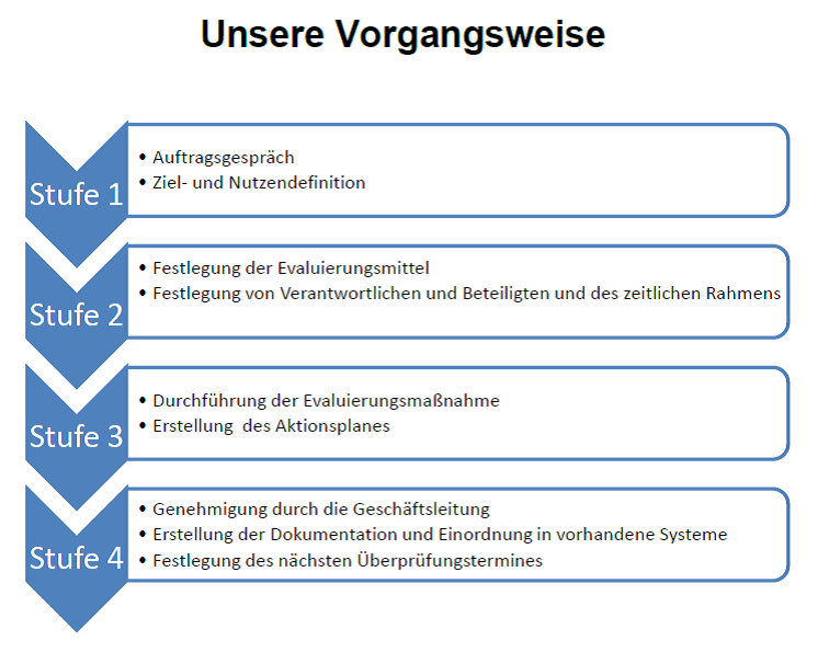 CTC-Academy-Coaching-Training-Consulting-Evaluierung-Vorgangsweise